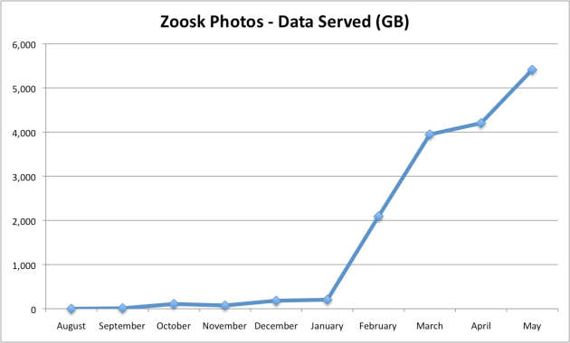 Zoosk Photo Data Served (GB)
