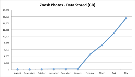 Zoosk Photo Data Storage (GB)